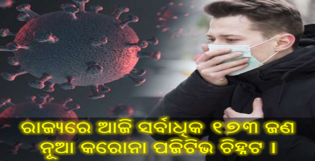 ରାଜ୍ୟରେ ଆଜି ସର୍ବାଧିକ ୧୭3 ଜଣ ନୂଆ କରୋନା ପଜିଟିଭ ଚିହ୍ନଟ ।, 173 corona case recovered in odisha, Nitidina, Odisha, News, Real Story, Health Tips, Life style, Daily Living, Tips, Job Updates, Yoga, Meditation, Stay Healthy, Save Tree, Save Life, Extended Lockdown