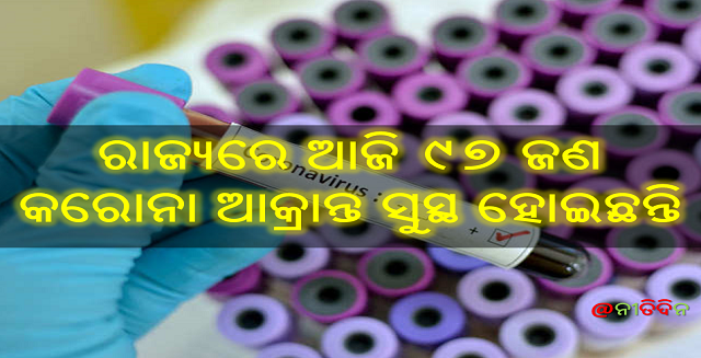 ରାଜ୍ୟରେ ଆଜି ୯୭ ଜଣ କରୋନା ଆକ୍ରାନ୍ତ ସୁସ୍ଥ ହୋଇଛନ୍ତି, 97 corona recovered, Nitidina, Odisha, News, Real Story, Health Tips, Life style, Daily Living, Tips, Job Updates, Yoga, Meditation, Stay Healthy, Save Tree, Save Life, Extended Lockdown