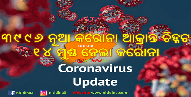 Corona Virus Odisha new 3996 tested corona positive and 14 deaths, ରାଜ୍ୟରେ ଆଜି ସର୍ବାଧିକ ୩୯୯୬ ନୂଆ କରୋନା ପଜିଟିଭ ଚିହ୍ନଟ ଓ ୧୪ ମୁଣ୍ଡ ନେଲା କରୋନା ।, Nitidina, Odisha, News, Real Story, Health Tips, Life style, Daily Living, Tips, Job Updates, Yoga, Meditation, Stay Healthy, Save Tree, Save Life, Extended Lockdown, Unlock 4, Corona Record