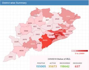 Corona Updare Odisha new 4198 tested corona positive and 11 deaths, ରାଜ୍ୟରେ ଆଜି ନୂଆ ରେକର୍ଡ କଲା କରୋନା, ସର୍ବାଧିକ ୪୧୯୮ ନୂଆ ଆକ୍ରାନ୍ତ ଚିହ୍ନଟ ଓ ୧୧ ମୁଣ୍ଡ ନେଲା କରୋନା ।, Nitidina, Odisha, Corona, Coronavirus, Corona Update, Unlock 4