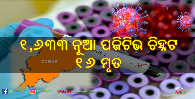 Corona Update Odisha new 1633 tested corona positive and 16 deaths, Coronavirus, Covid-19, Odisha, Nitidina