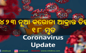 Corona Update Odisha new 2423 tested corona positive and 18 deaths, Coronavirus, Corona Update, Corona Odisha, Odisha, Nitidina
