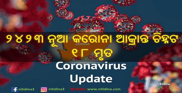 Corona Update Odisha new 2423 tested corona positive and 18 deaths, Coronavirus, Corona Update, Corona Odisha, Odisha, Nitidina